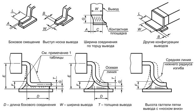 Технические требования поверхностного монтажа электронных компонентов с лепестковыми выводами